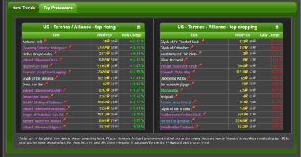 WoWuction_-_Terenas_Alliance_Economy_Reports_-_2017-06-27_17.03.19