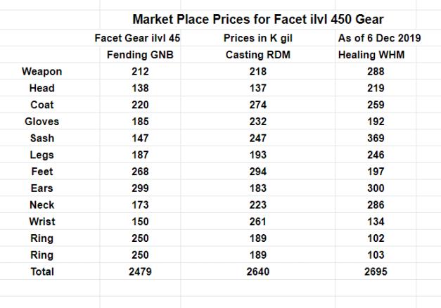 FFXIV_2019_12_06_Facet_Gear_Market_Prices
