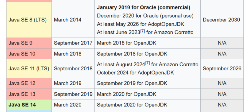 Screenshot_2020-04-25 Java version history - Wikipedia.png